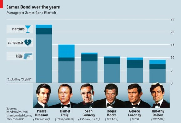 James Bond Stats